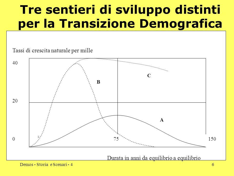 Tre sentieri di sviluppo distinti per la Transizione Demografica