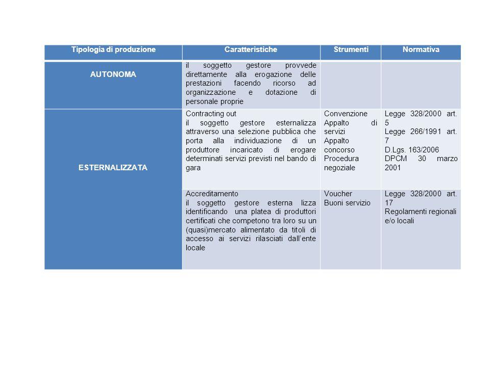 Tipologia di produzione