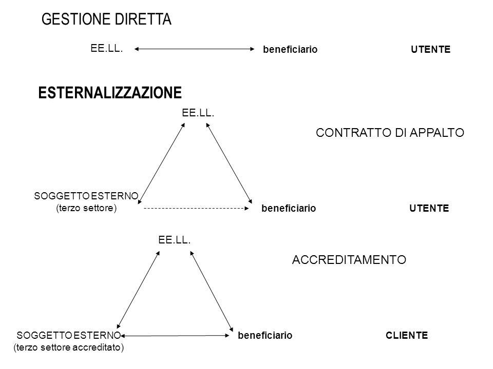 GESTIONE DIRETTA ESTERNALIZZAZIONE CONTRATTO DI APPALTO ACCREDITAMENTO