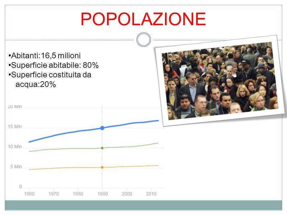 POPOLAZIONE Abitanti:16,5 milioni Superficie abitabile: 80%