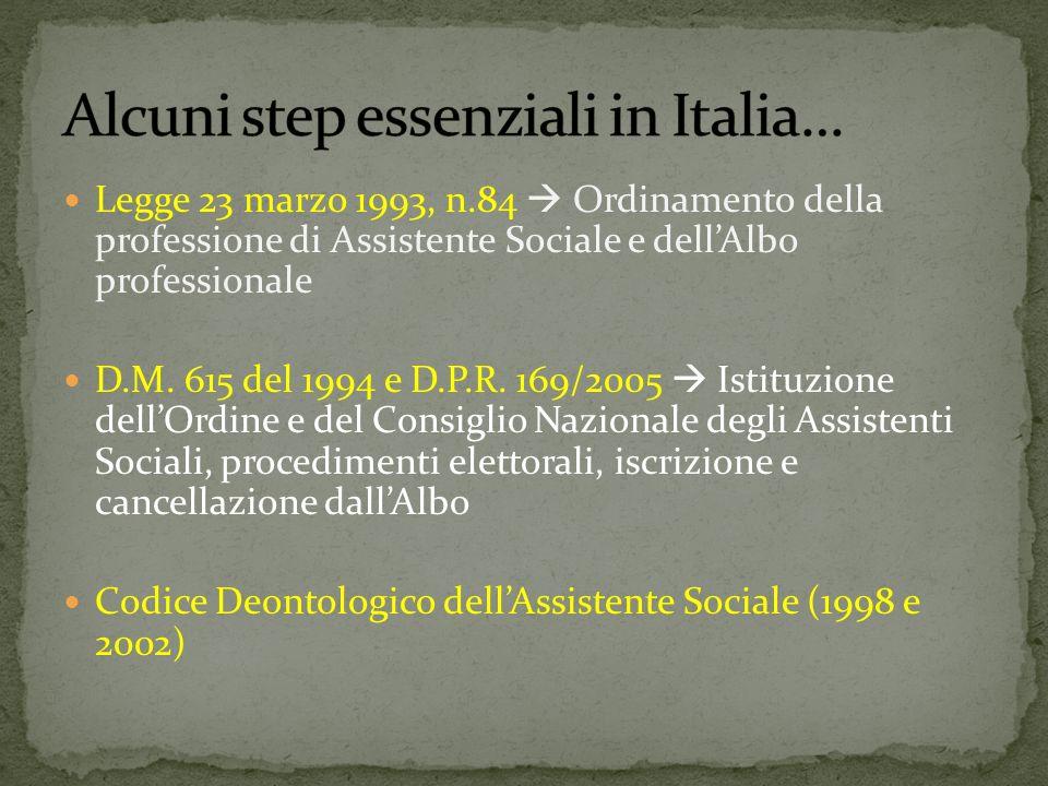 Alcuni step essenziali in Italia…