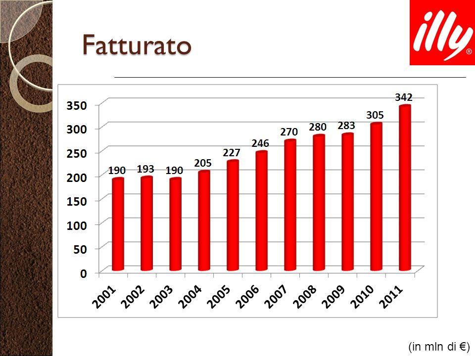 Fatturato (in mln di €)