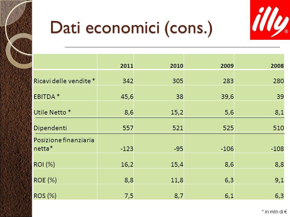 Dati economici (cons.) Ricavi delle vendite * 342 305 283 280 EBITDA *