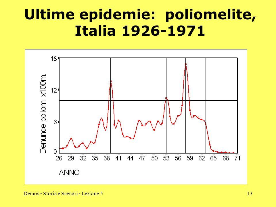 Ultime epidemie: poliomelite, Italia 1926-1971