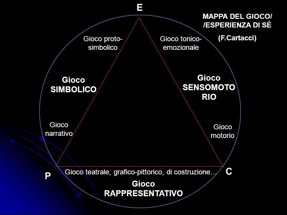 MAPPA DEL GIOCO/ /ESPERIENZA DI SÉ Gioco RAPPRESENTATIVO