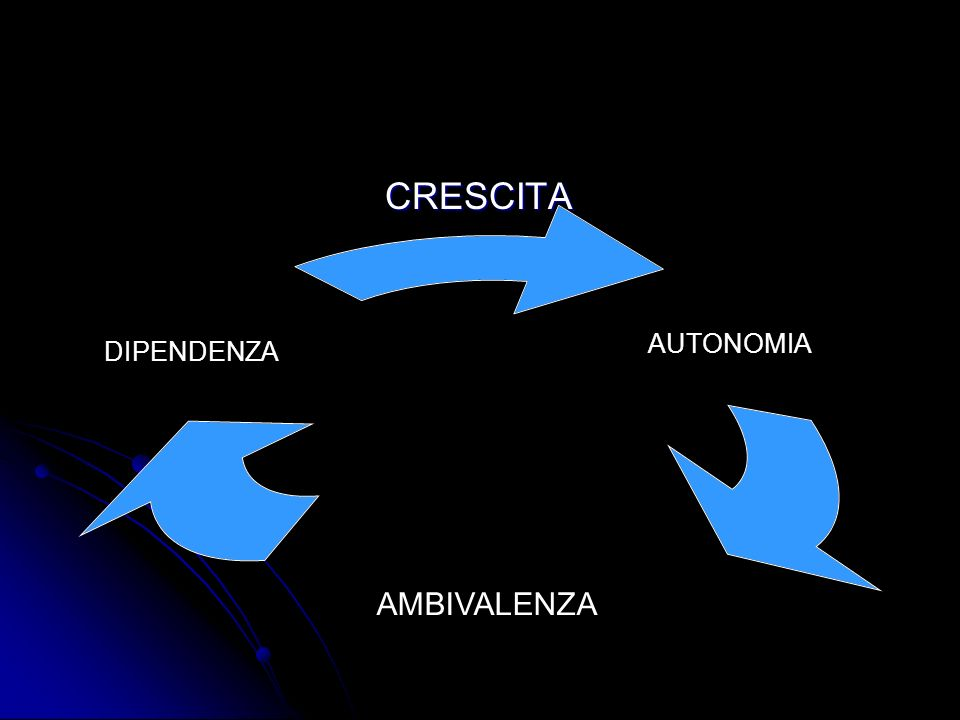 CRESCITA AUTONOMIA DIPENDENZA AMBIVALENZA