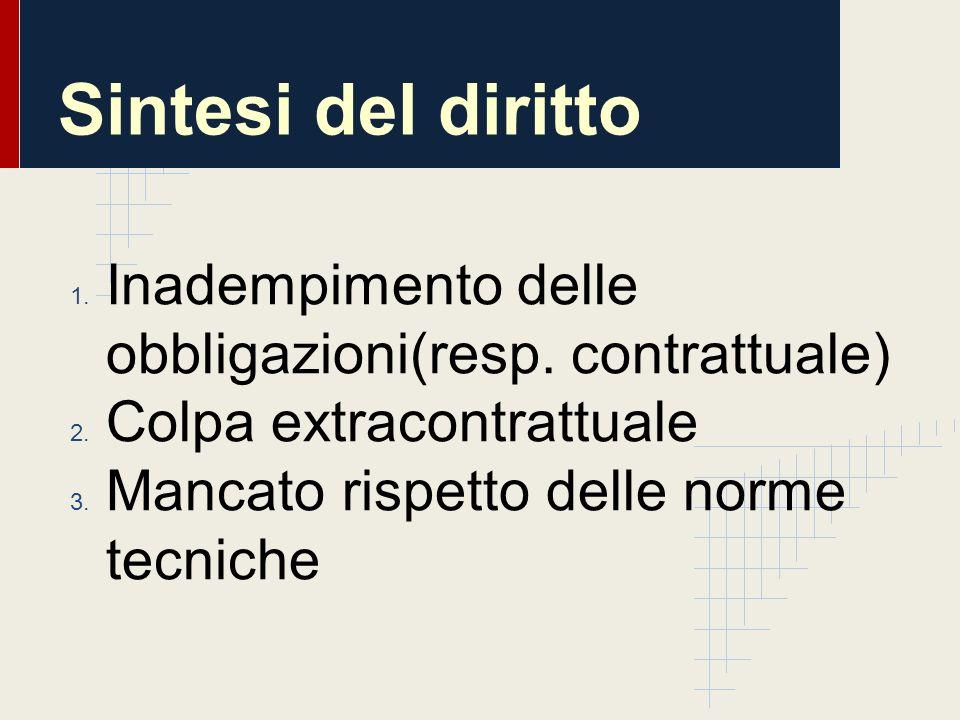 Sintesi del diritto Inadempimento delle obbligazioni(resp.