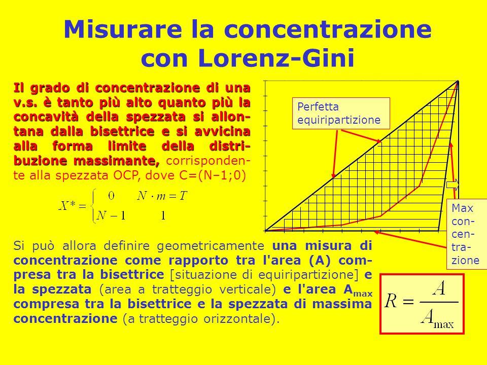Misurare la concentrazione con Lorenz-Gini