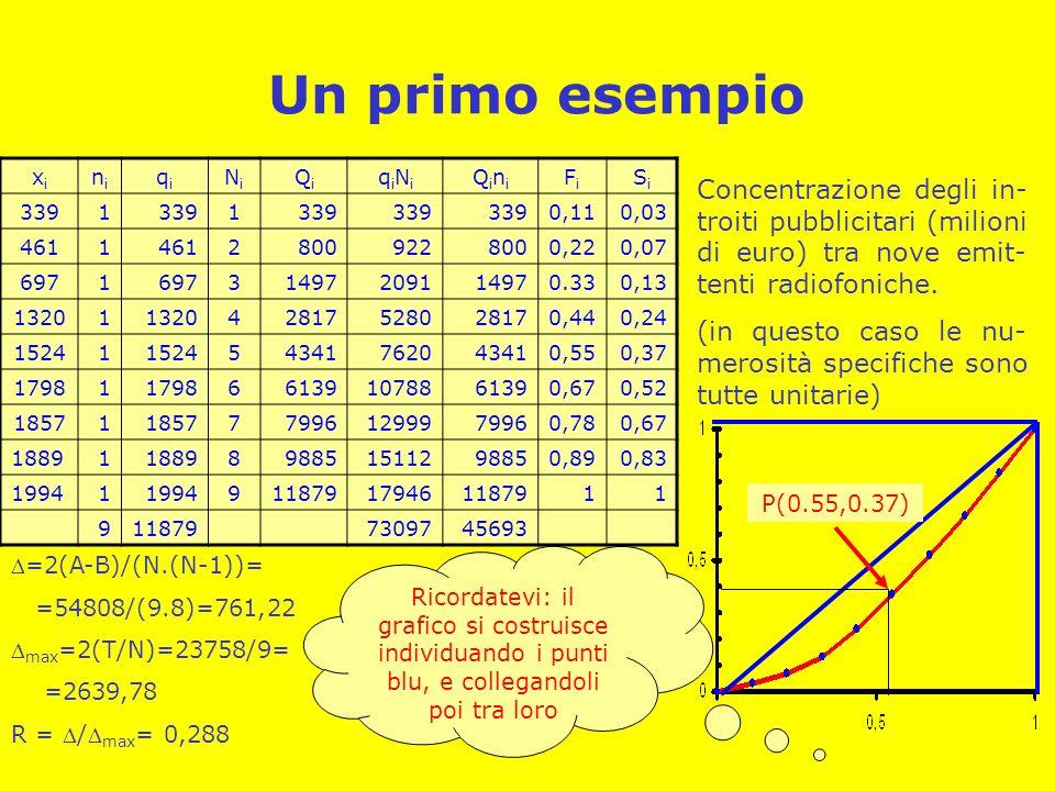 Un primo esempio xi. ni. qi. Ni. Qi. qiNi. Qini. Fi. Si. 339. 1. 0,11. 0,03. 461. 2. 800.