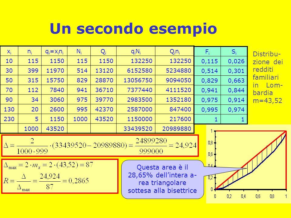 Un secondo esempio xi. ni. qi=xini. Ni. Qi. qiNi. Qini. 10. 115. 1150. 132250. 30. 399.