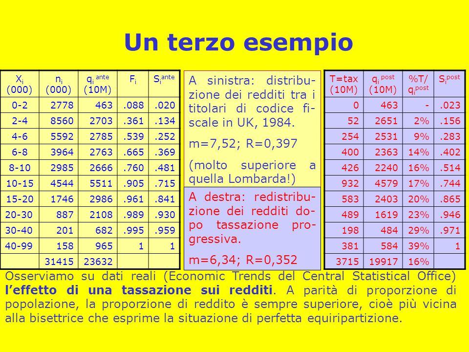 Un terzo esempioXi (000) ni (000) qi ante (10M) Fi. Siante. 0-2. 2778. 463. .088. .020. 2-4. 8560.
