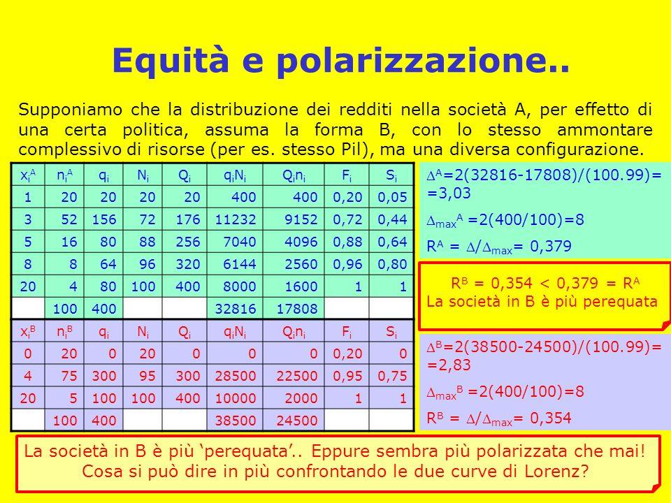 Equità e polarizzazione..