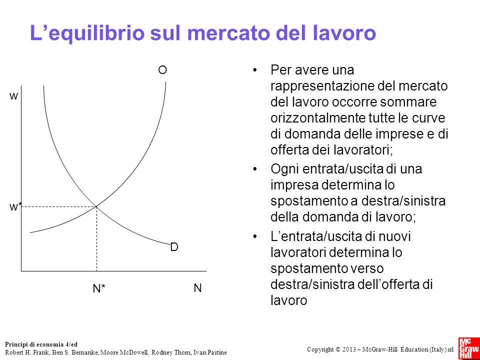 L'equilibrio sul mercato del lavoro
