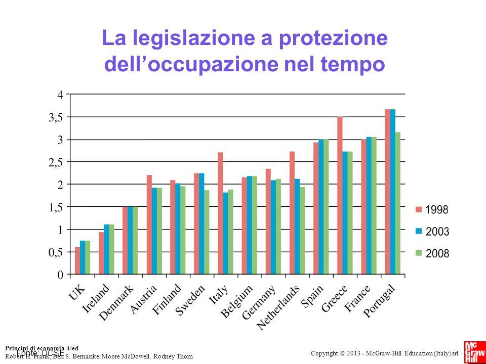 La legislazione a protezione dell'occupazione nel tempo
