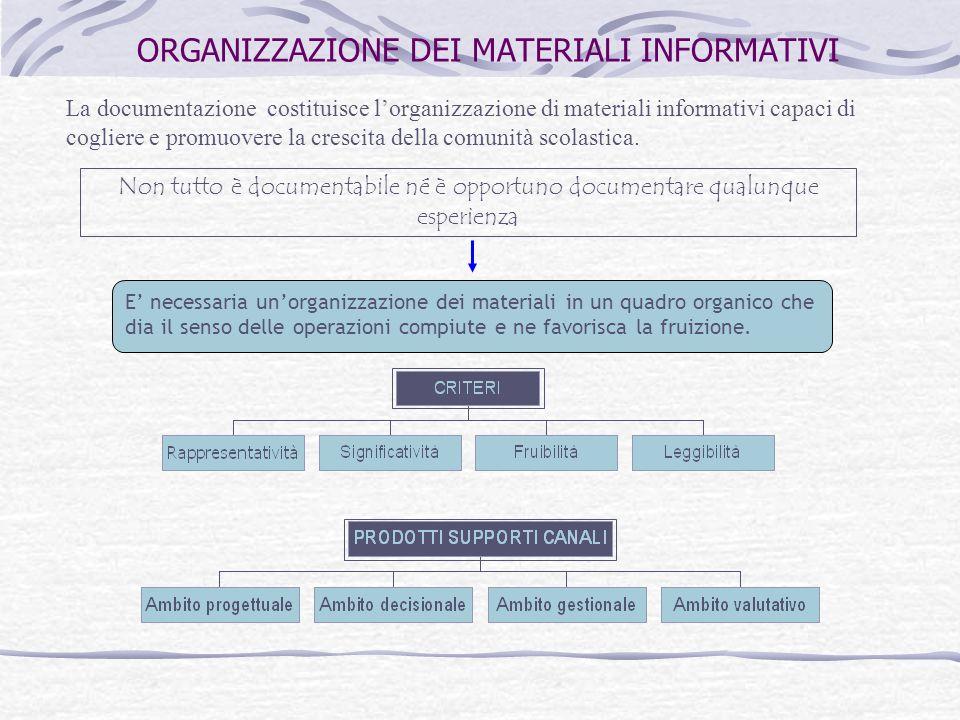 ORGANIZZAZIONE DEI MATERIALI INFORMATIVI