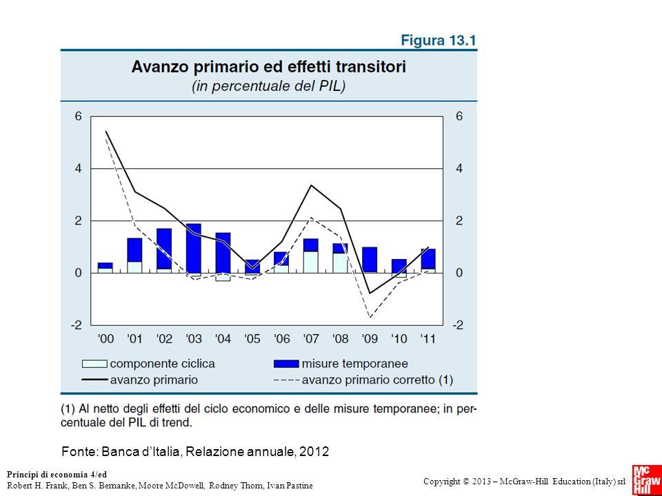 Fonte: Banca d'Italia, Relazione annuale, 2012