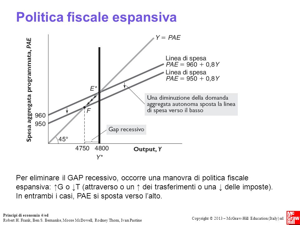 Politica fiscale espansiva