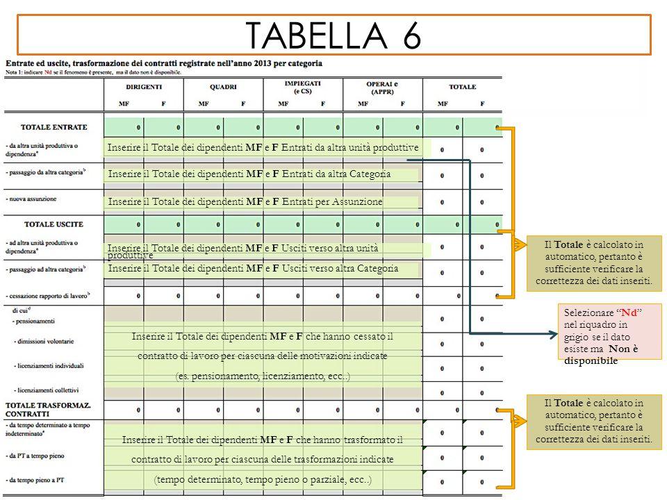 tabella 6 Inserire il Totale dei dipendenti MF e F Entrati da altra unità produttive.