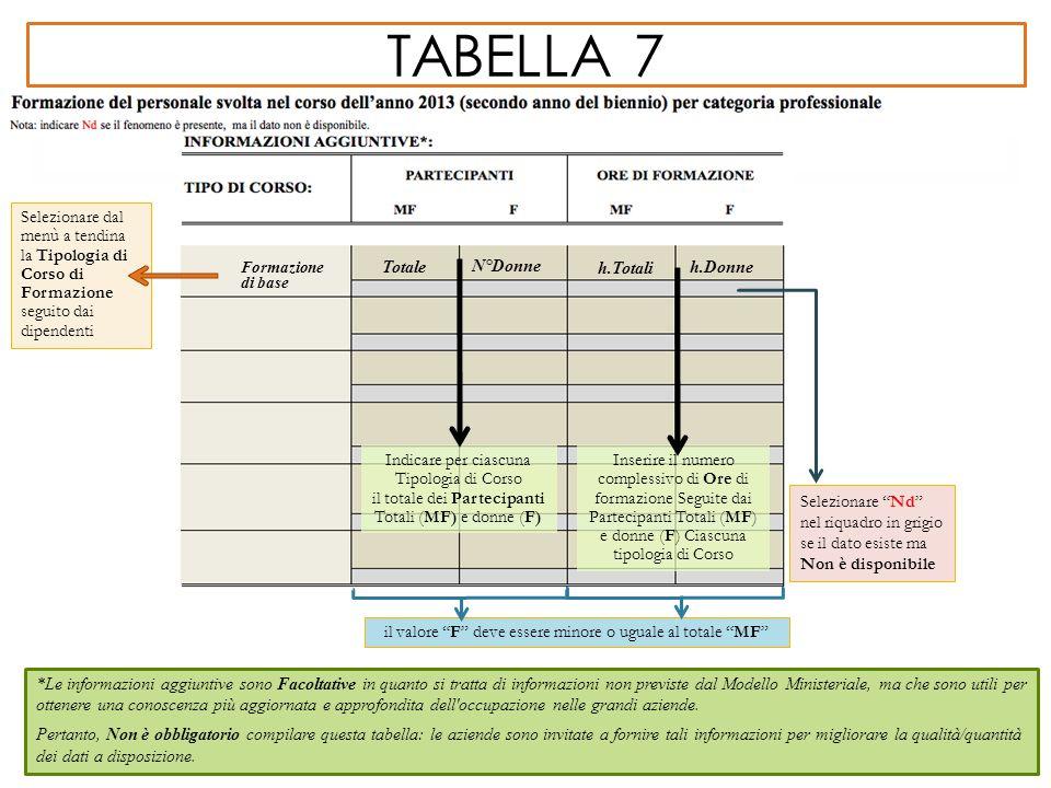 tabella 7 Selezionare dal menù a tendina la Tipologia di Corso di Formazione. seguito dai dipendenti.