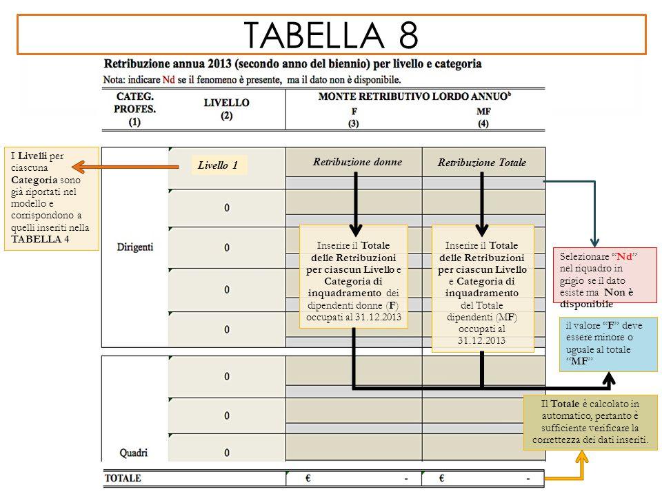 tabella 8 I Livelli per ciascuna Categoria sono già riportati nel modello e corrispondono a quelli inseriti nella TABELLA 4.