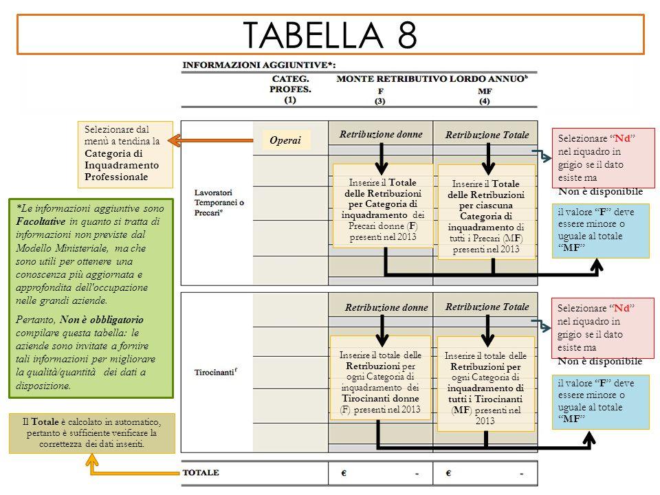 Tabella 8 Selezionare dal menù a tendina la Categoria di Inquadramento Professionale. Retribuzione donne.