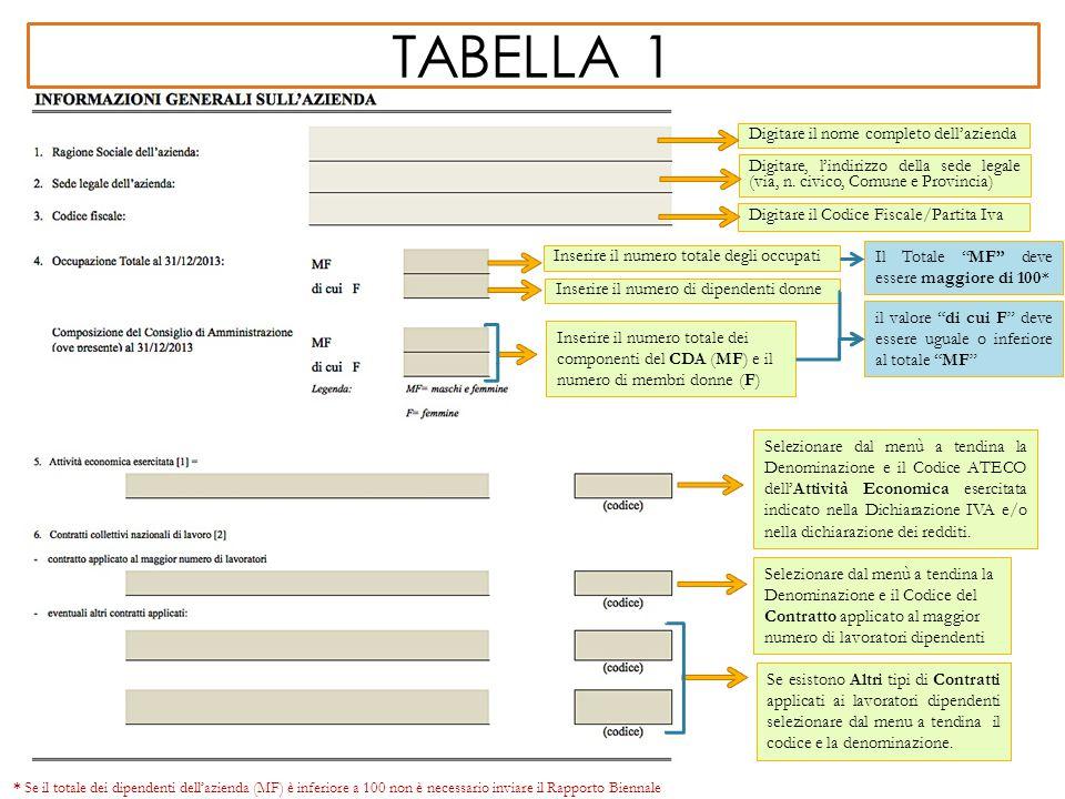 tabella 1 Digitare il nome completo dell'azienda