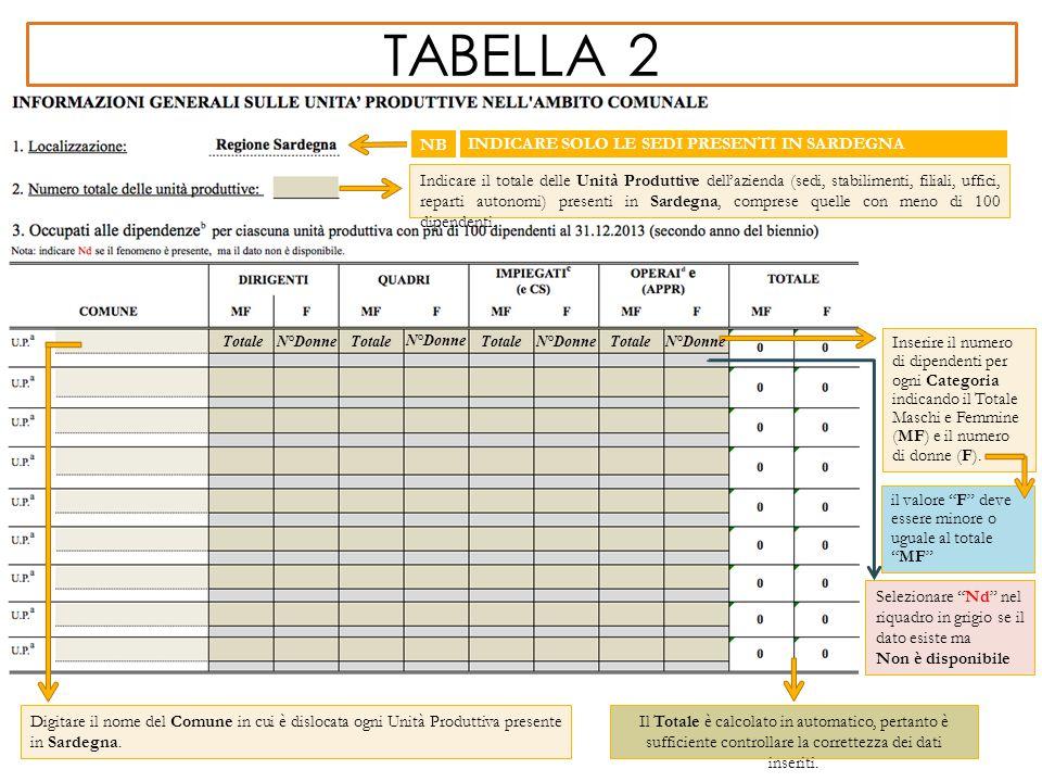 tabella 2 NB INDICARE SOLO LE SEDI PRESENTI IN SARDEGNA