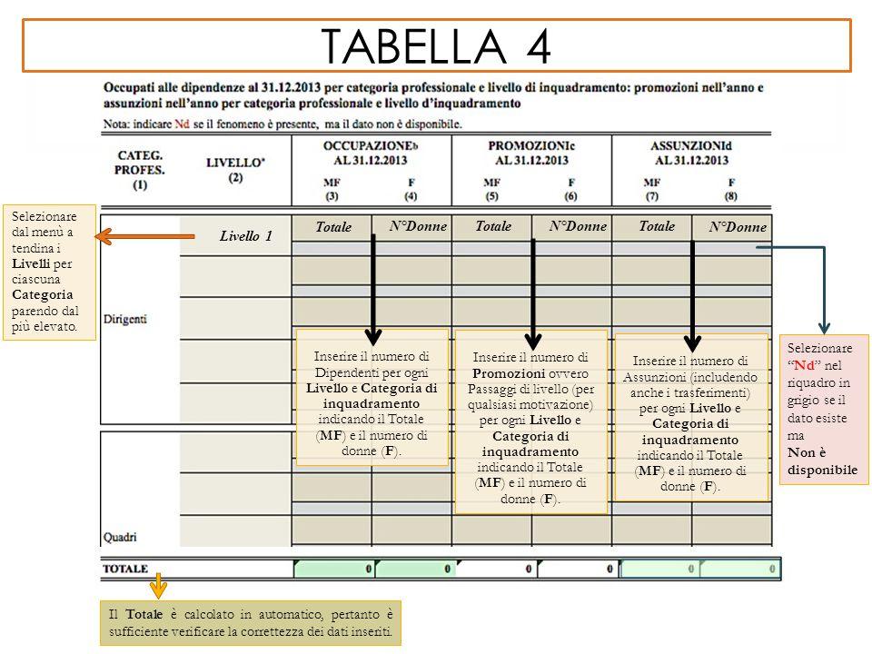 tabella 4 Selezionare dal menù a tendina i Livelli per ciascuna Categoria parendo dal più elevato. Totale.