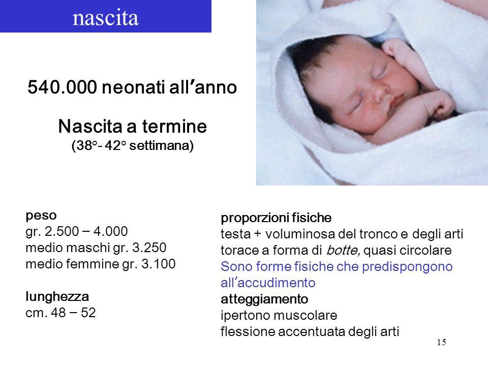 nascita 540.000 neonati all'anno Nascita a termine