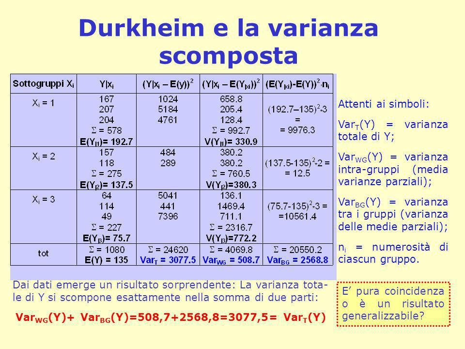 Durkheim e la varianza scomposta