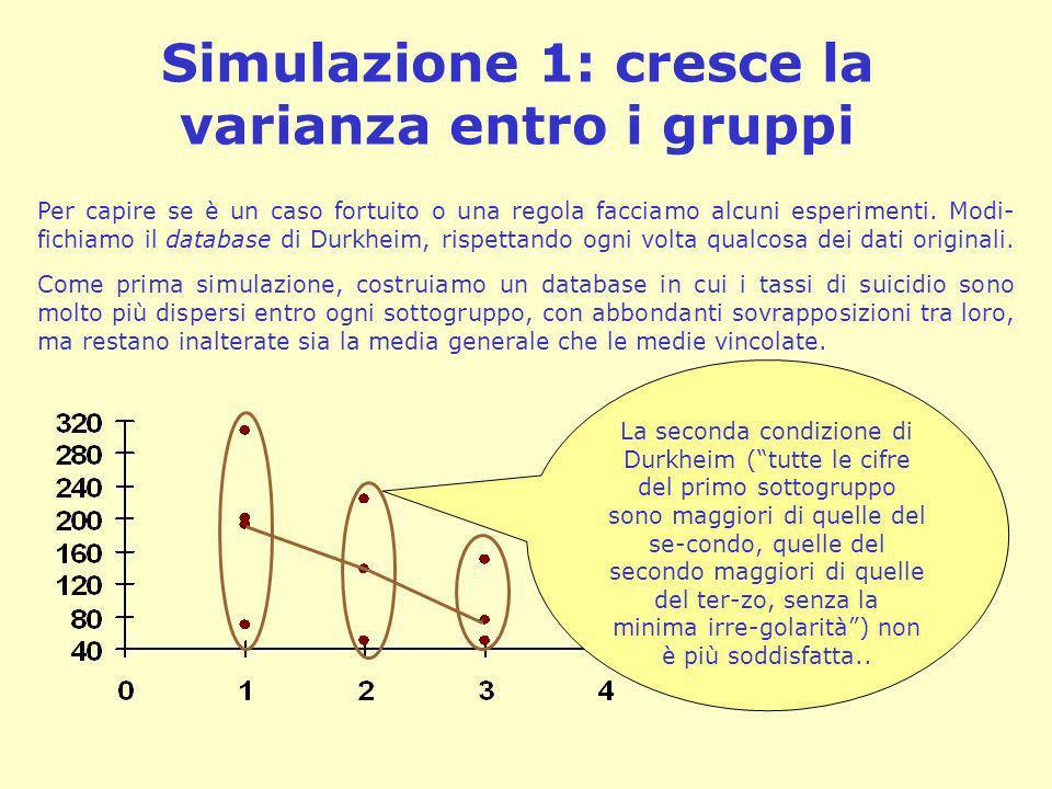 Simulazione 1: cresce la varianza entro i gruppi