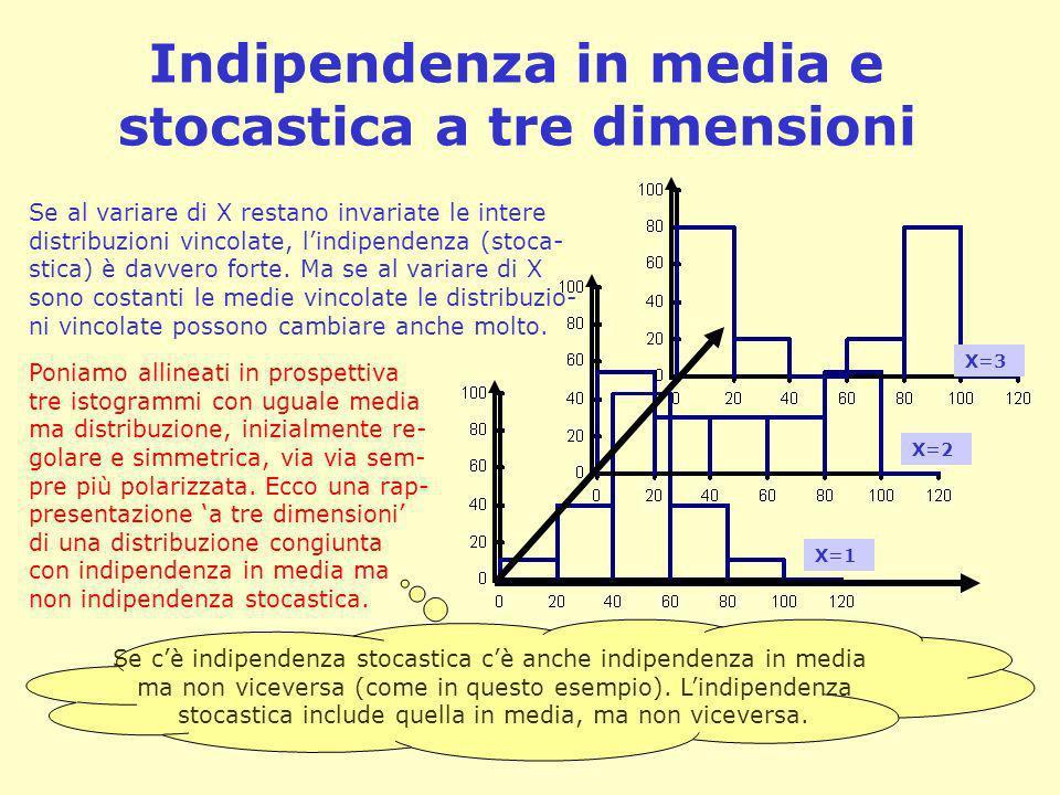 Indipendenza in media e stocastica a tre dimensioni