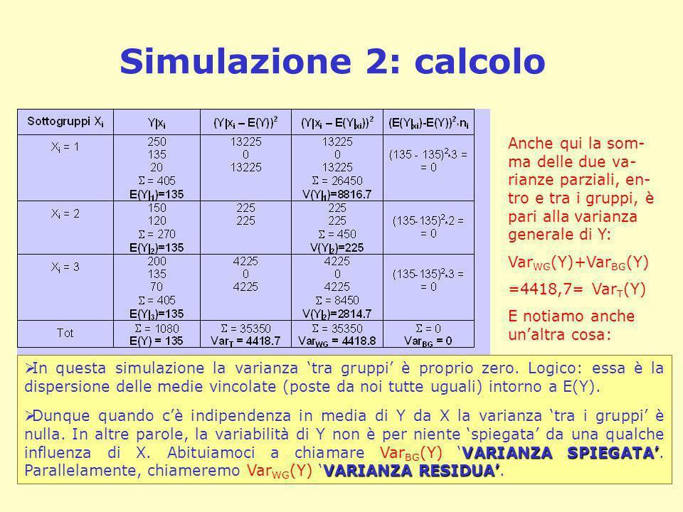 Simulazione 2: calcoloAnche qui la som-ma delle due va-rianze parziali, en-tro e tra i gruppi, è pari alla varianza generale di Y: