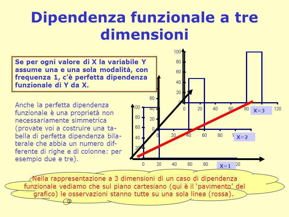 Dipendenza funzionale a tre dimensioni