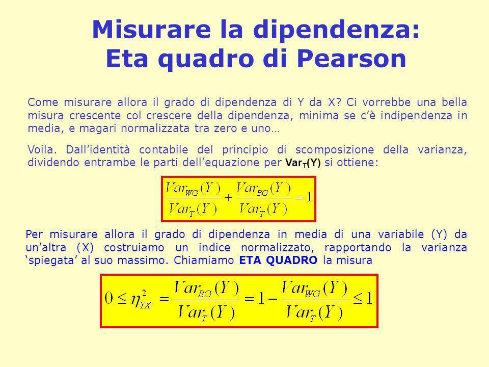 Misurare la dipendenza: Eta quadro di Pearson