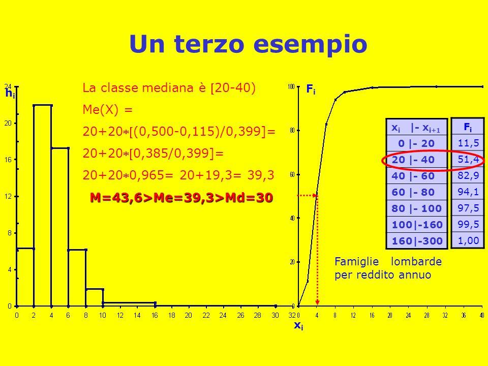 Un terzo esempio La classe mediana è 20-40) Me(X) =
