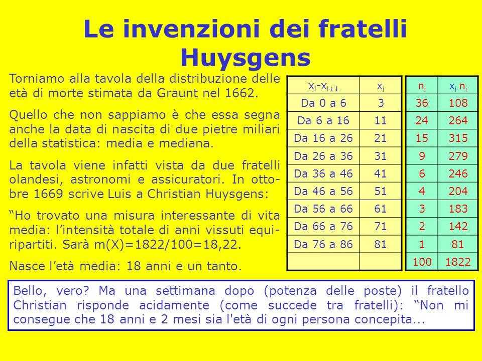 Le invenzioni dei fratelli Huysgens