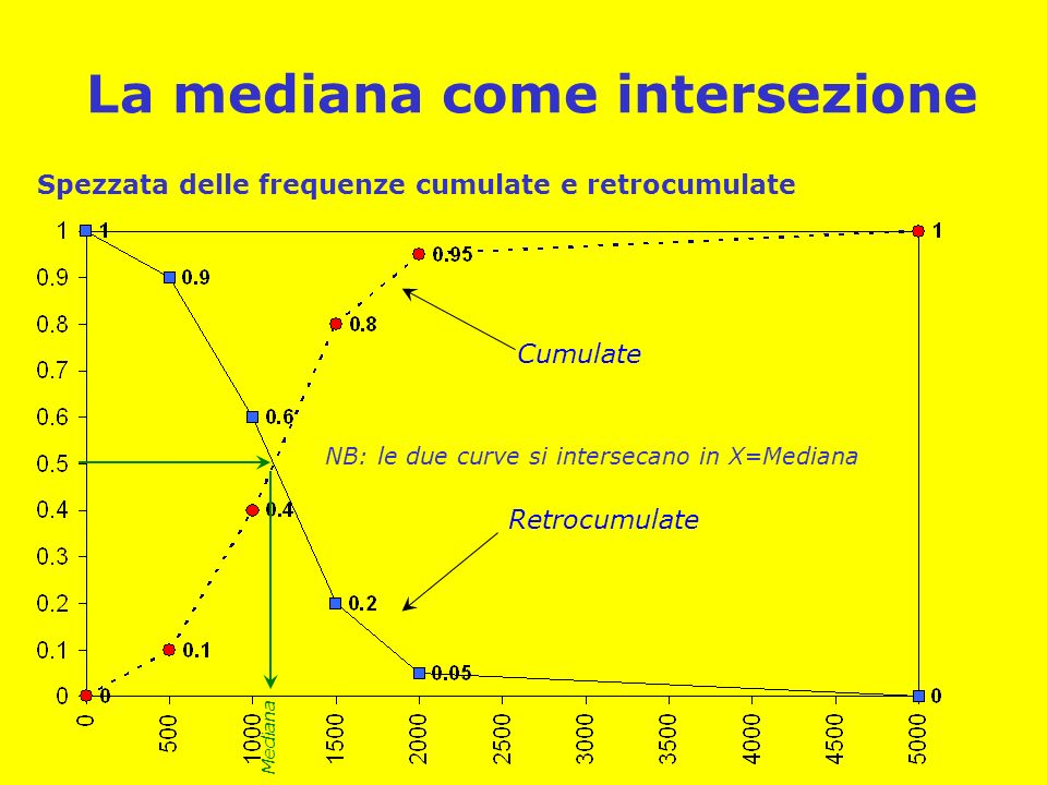 La mediana come intersezione