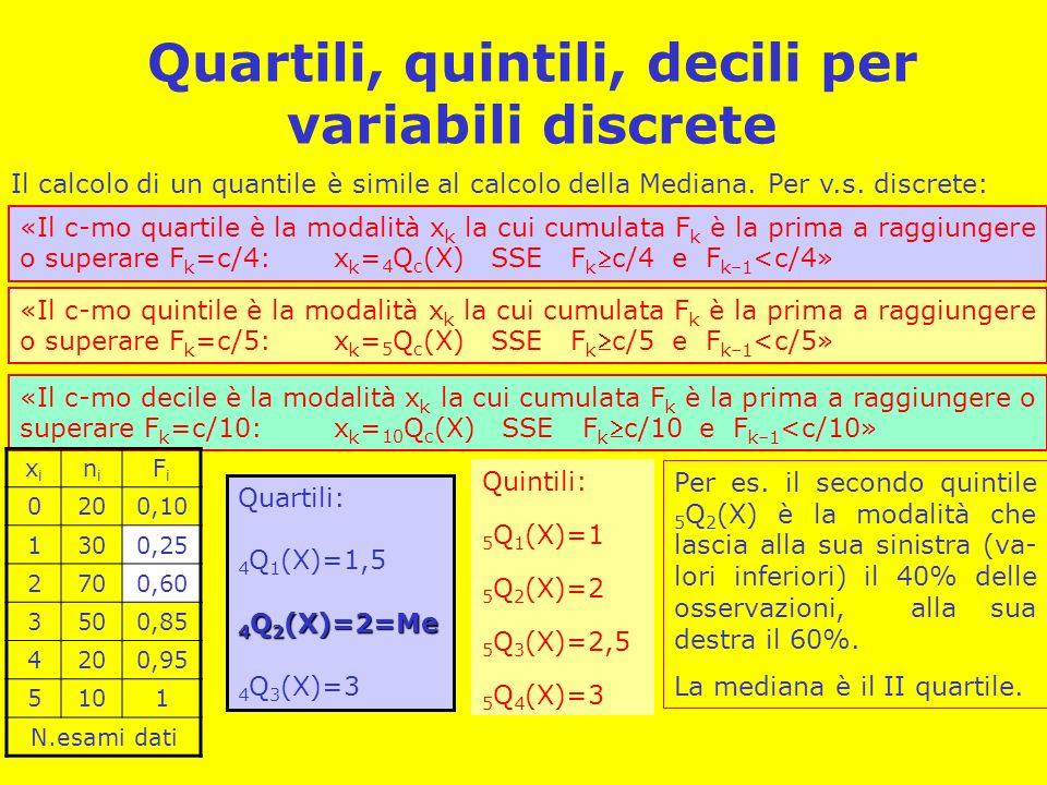 Quartili, quintili, decili per variabili discrete