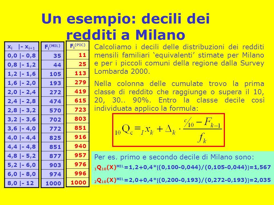 Un esempio: decili dei redditi a Milano