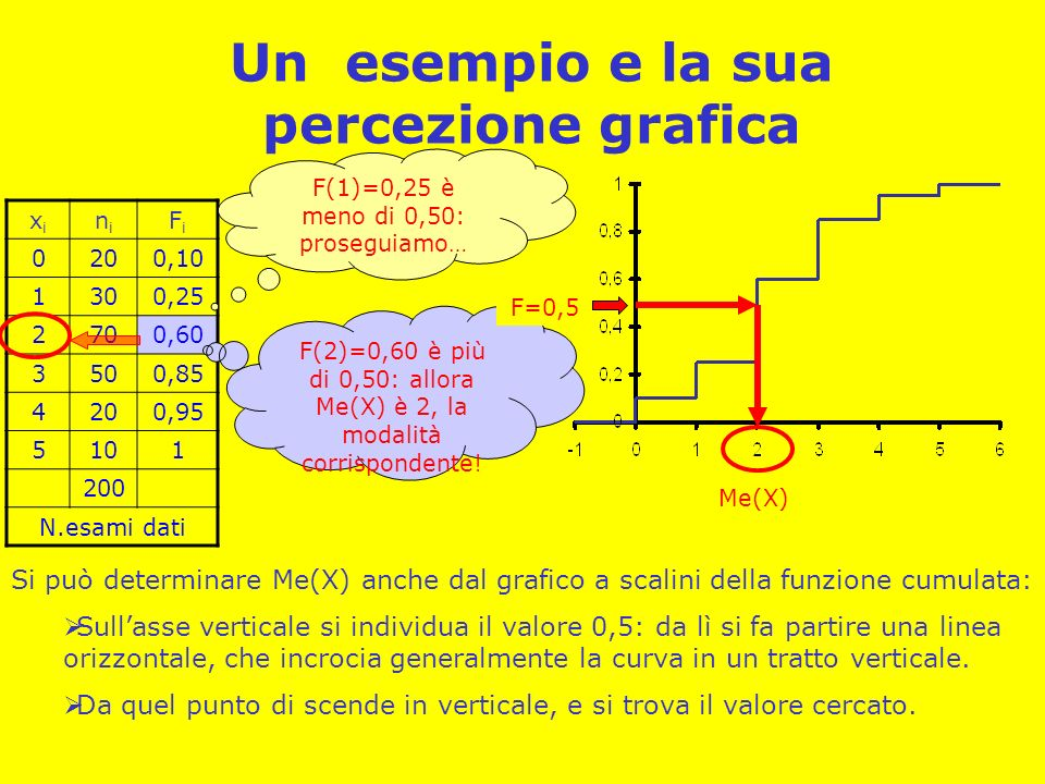 Un esempio e la sua percezione grafica