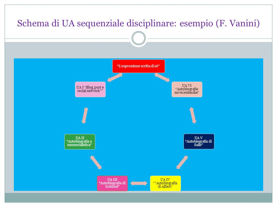 Schema di UA sequenziale disciplinare: esempio (F. Vanini)