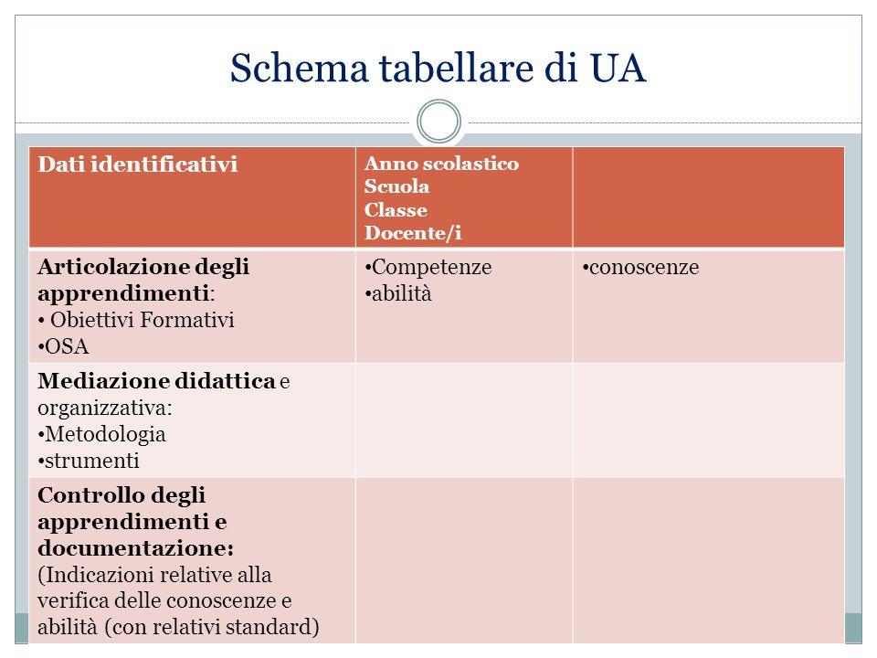 Schema tabellare di UA Dati identificativi