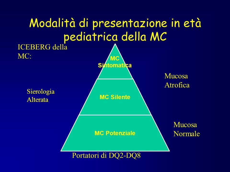 Modalità di presentazione in età pediatrica della MC