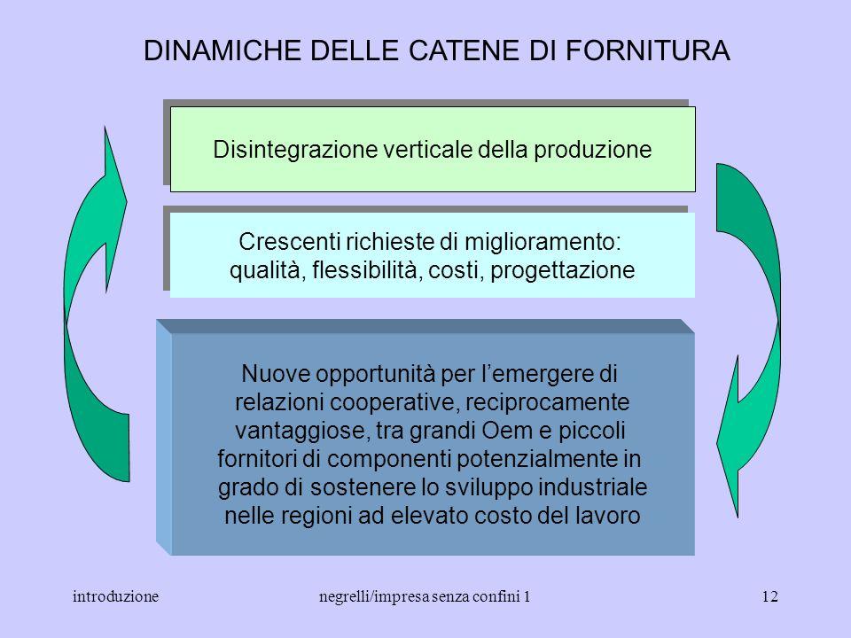 DINAMICHE DELLE CATENE DI FORNITURA