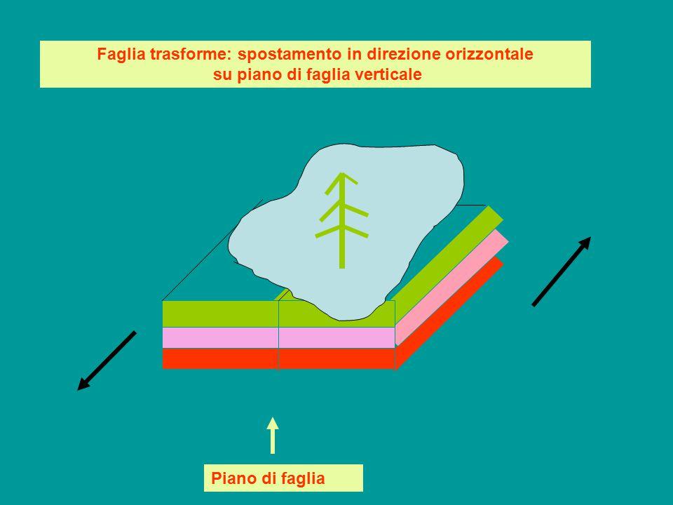Faglia trasforme: spostamento in direzione orizzontale su piano di faglia verticale