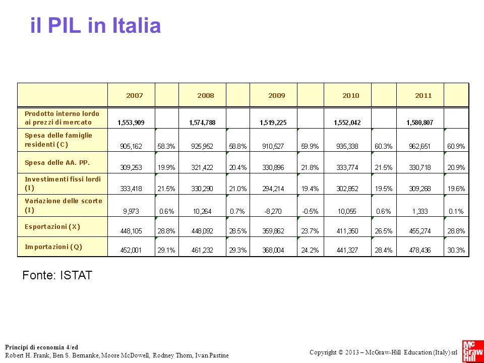 il PIL in Italia Fonte: ISTAT