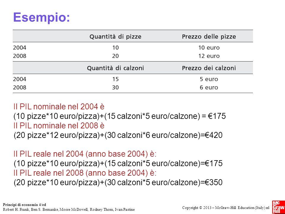 Esempio: Il PIL nominale nel 2004 è