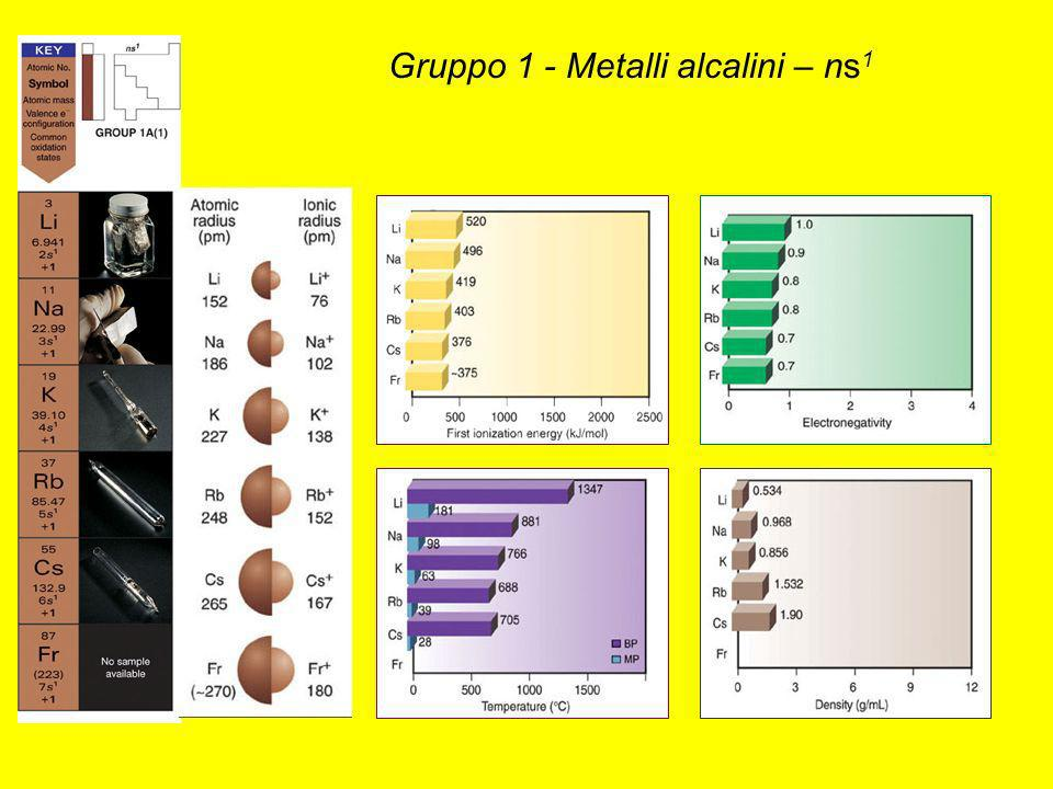 Gruppo 1 - Metalli alcalini – ns1