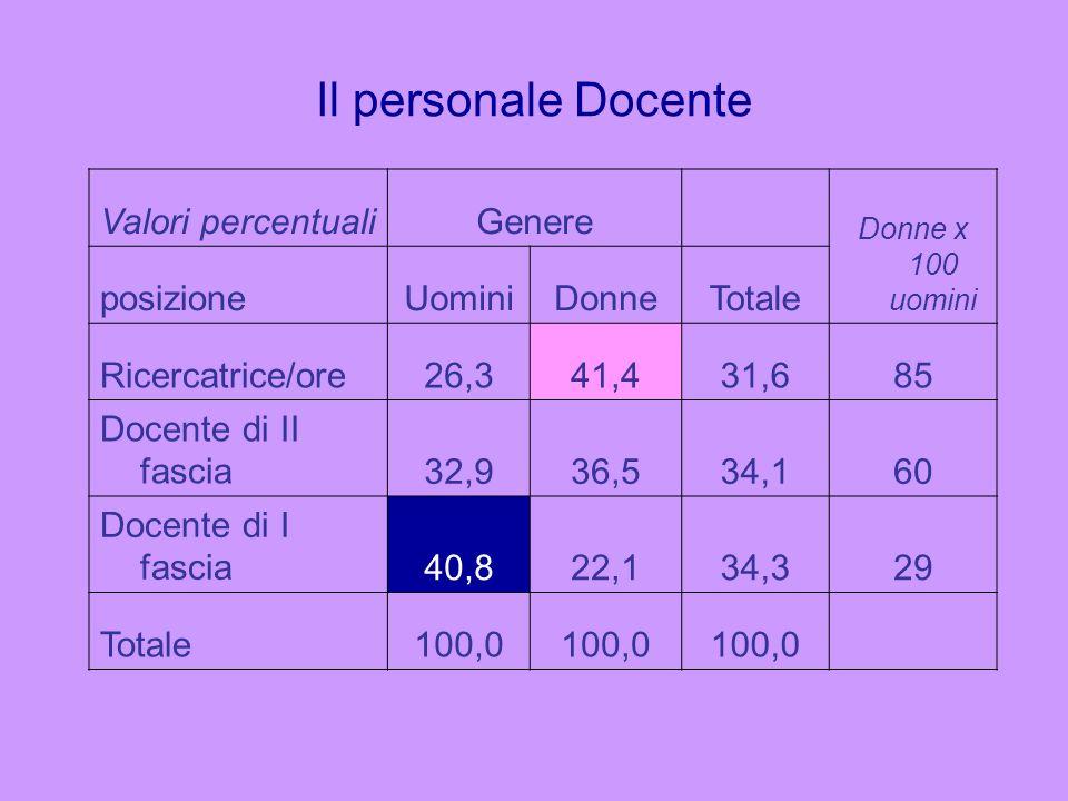 Il personale Docente Valori percentuali Genere posizione Uomini Donne
